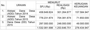 hasil audit
